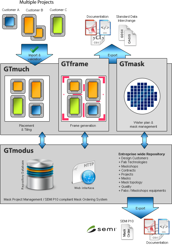 Xyalis integrated MDP solution