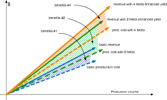 Revenues vs. production cost