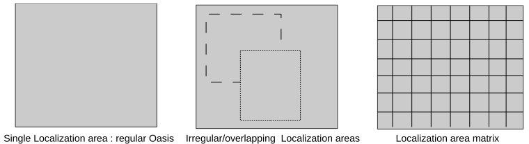 localization-area usage
