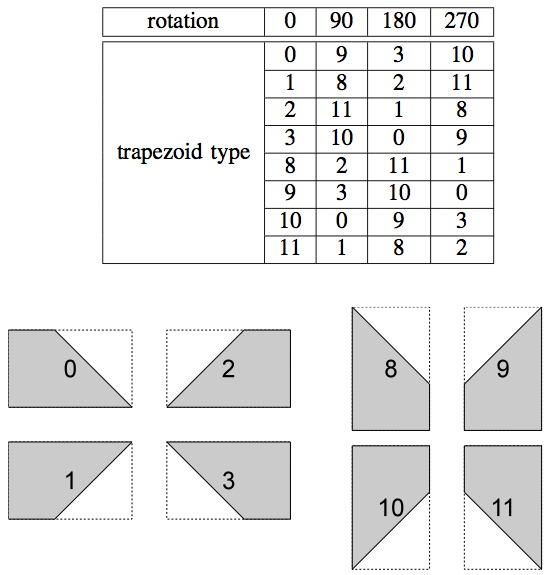 Trapezoid types
