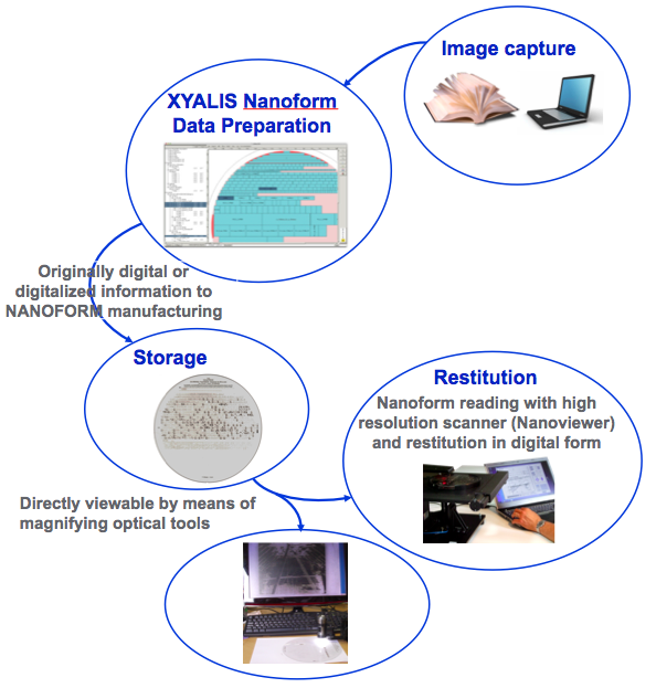 Nanoform archive generation process