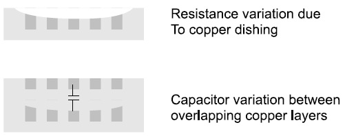 Resistance variation & Capacitor variation - CMP Monitoring and Prediction Based Metal Fill